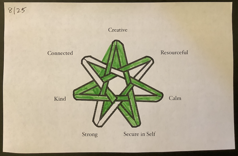 A printout of a picture of a seven-pointed star made of ribbons, with some of the points and ribbon sections filled in with green felt tip pen. The points of the star are labeled Creative, Resourceful, Calm, Secure in Self, Strong, Kind, and Connected.
